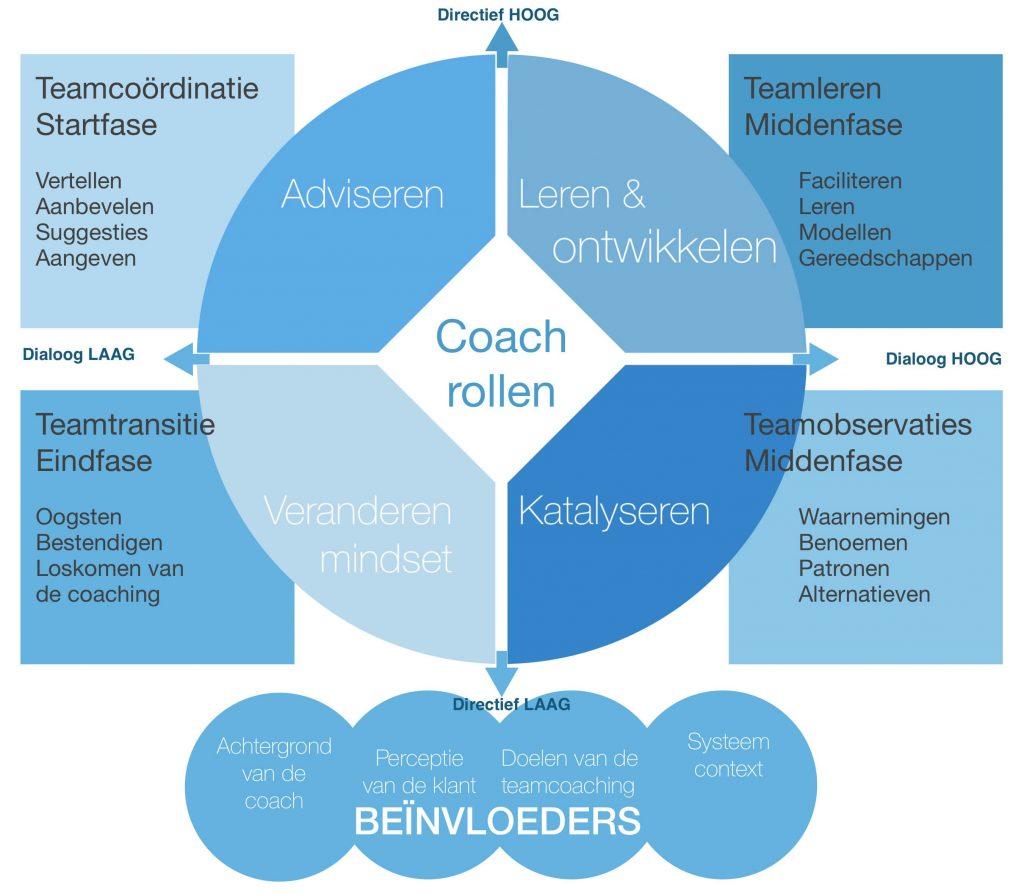 Soorten teamcoaching