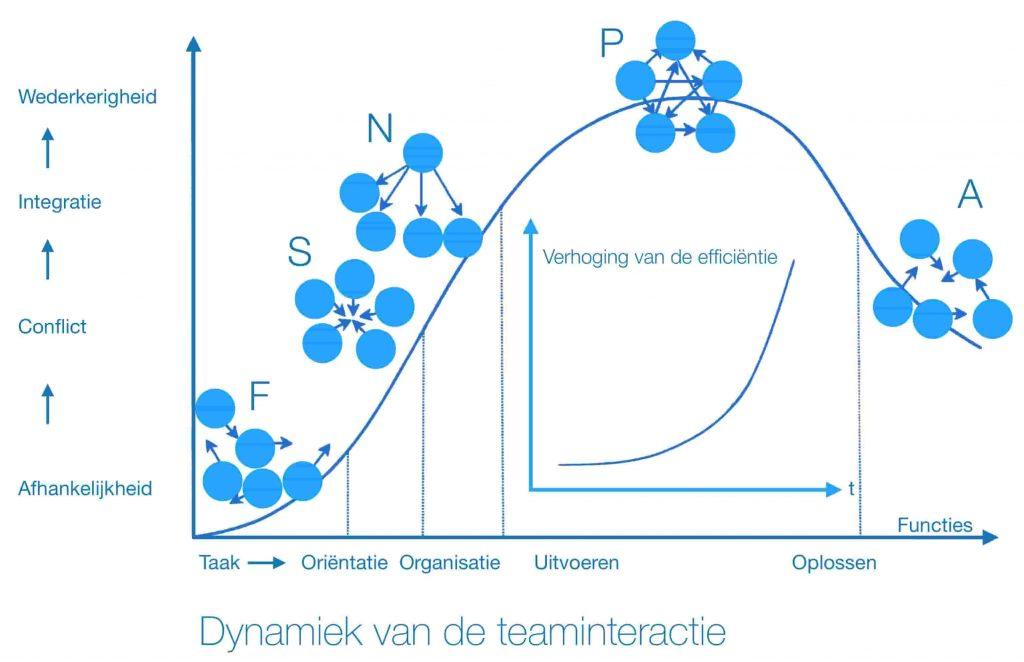 Dynamiek teaminteractie