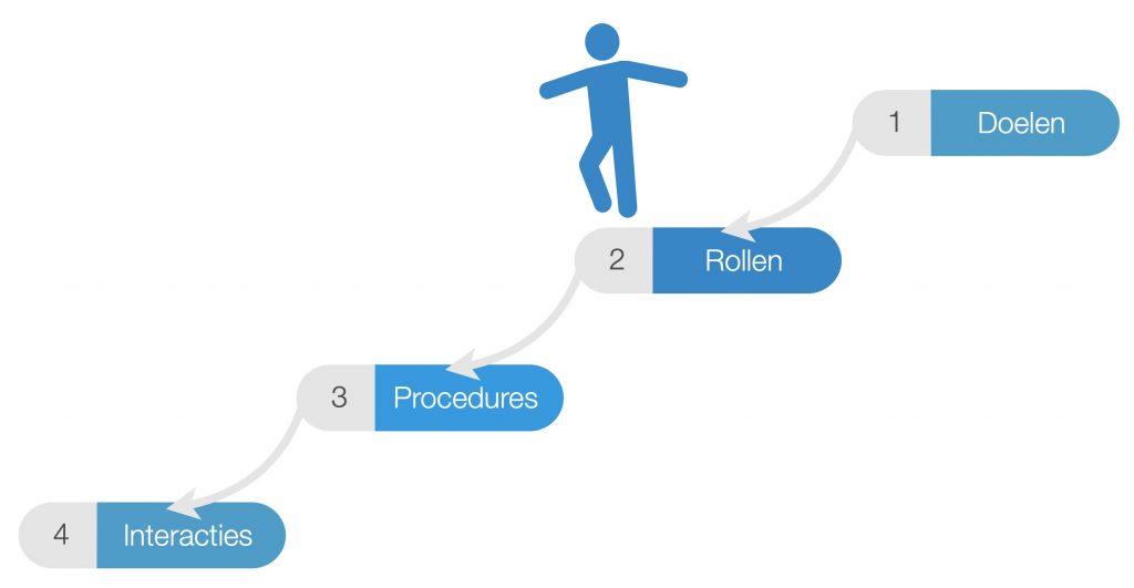 Model voor teamontwikkeling