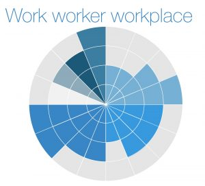 Work, worker, workplace, 3 gebieden van analyse in Human Performance Technolgogy