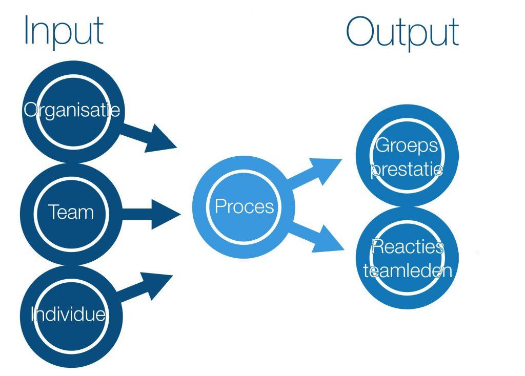 IPO model