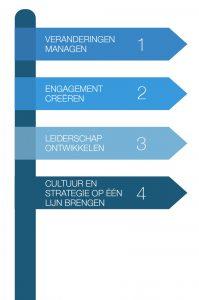 De 4 wereldwijde thema's van leiders op een rij