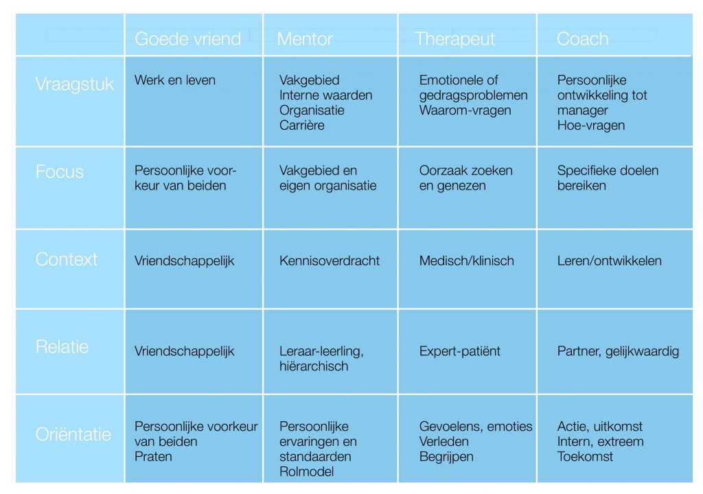 De coach, mentor, therapeut en vriend in een matrix, wanneer wie?