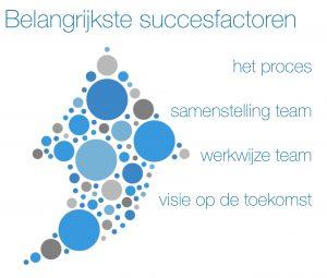 De belangrijkste succesfactoren van een managementteam op een rij