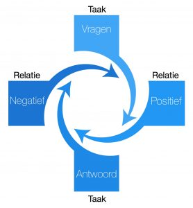 Teamanalyse taak relatie