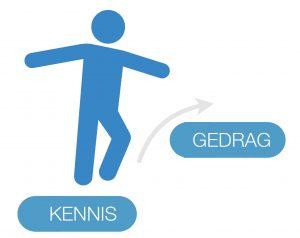 Management Development werkt als kennis is omgezet in gedrag